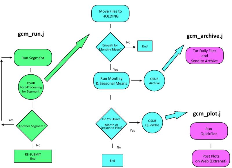 Diagram of it jobs wiring diagram file f2 5 job diagram002 png geos 5 rh geos5 org diagram jobs diagram of it band swarovskicordoba Images